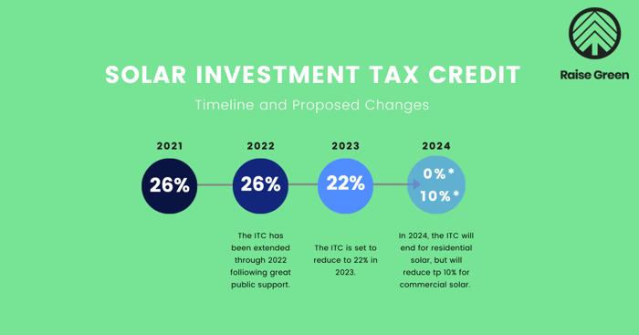 Solar Investment Tax Credit-2