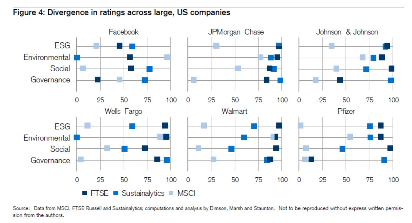 Divergence In Ratings