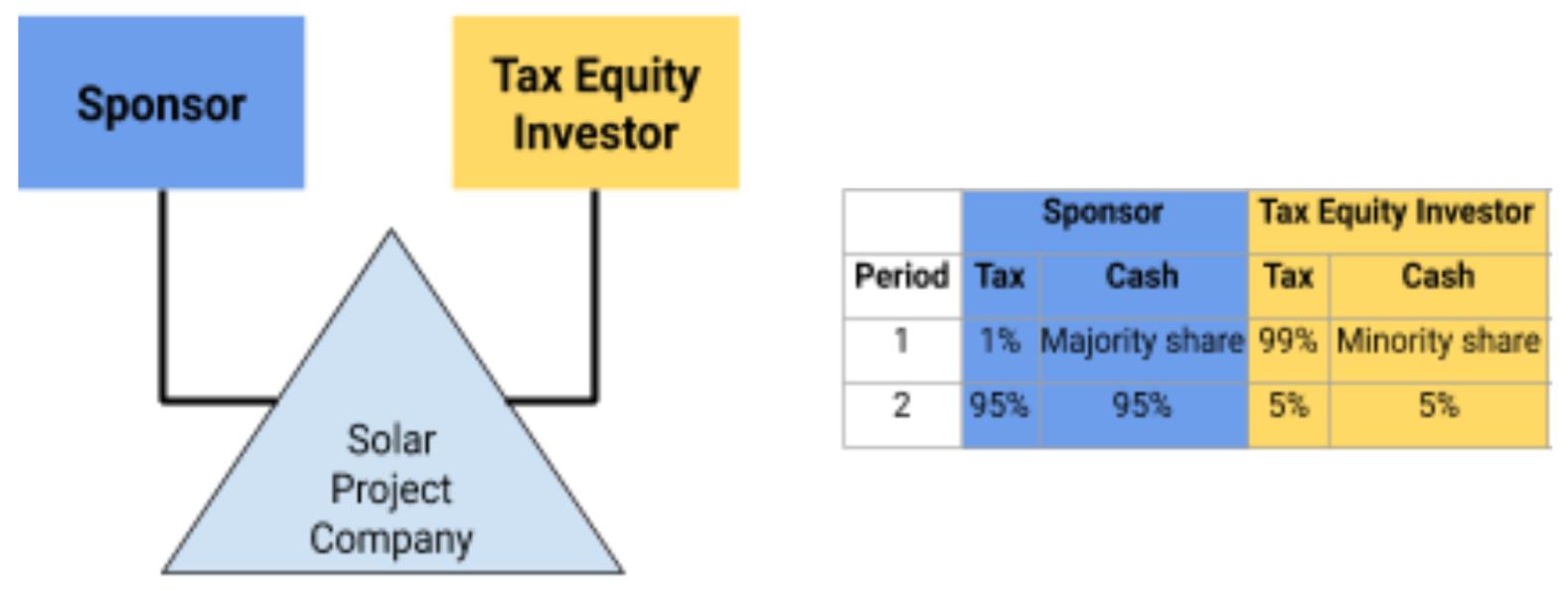 Solar Tax